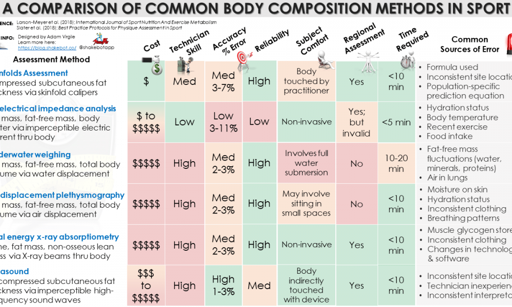 body-composition-methods-in-sport-pros-cons-comparison-1